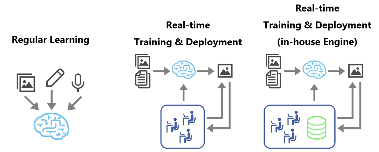 Relearning system through HITL (Human-In-The-Loop)