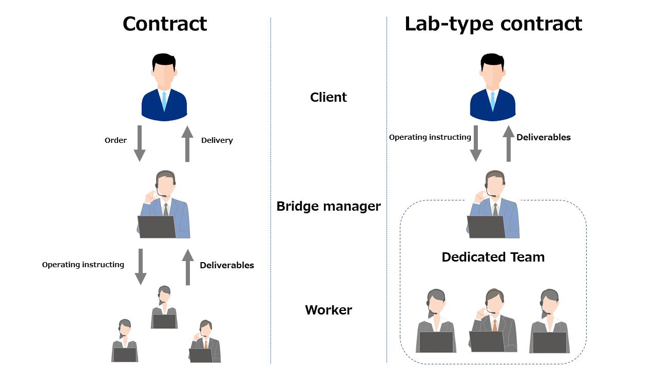 About lab-type development