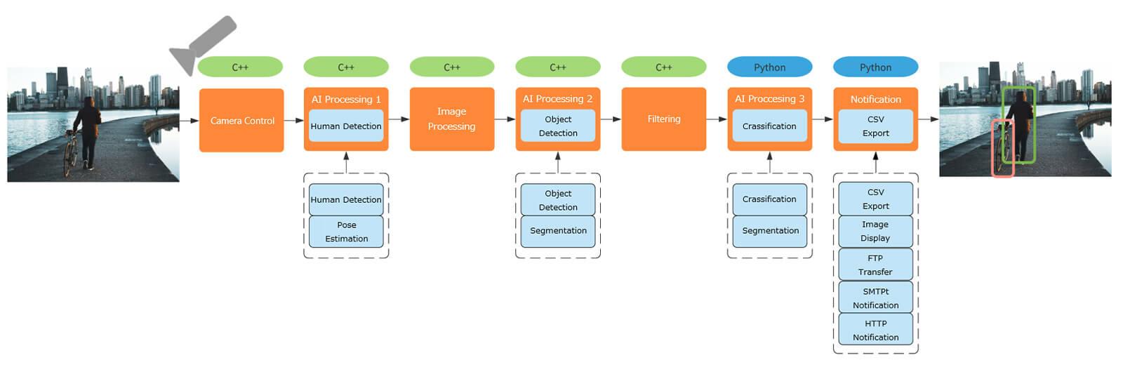 GW AI Edge Framework