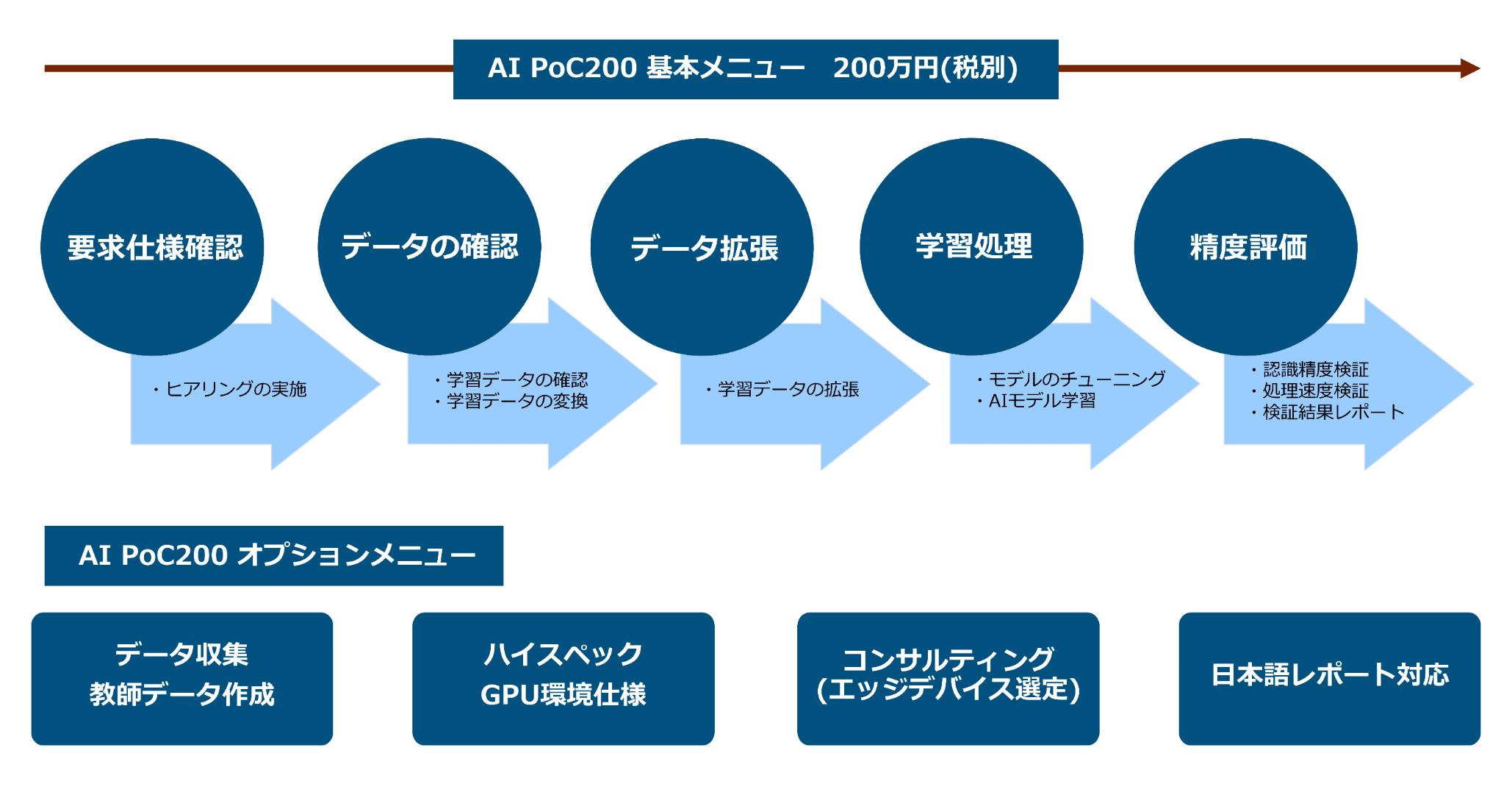 PoC200基本メニュー